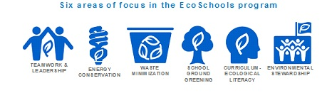 EcoSchool Areas of Focus.jpg