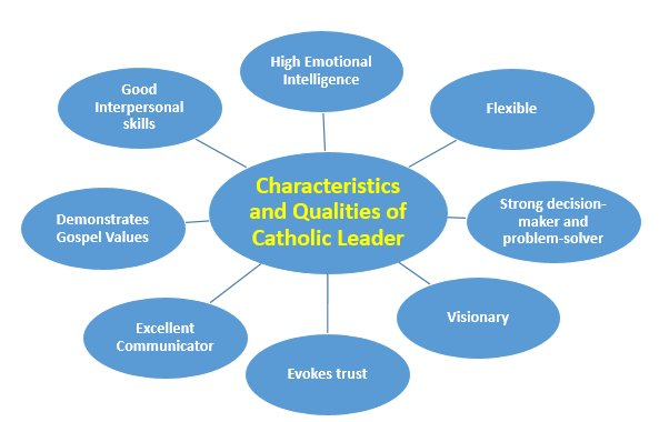 Characteristics and Qualities of a Catholic Leader Chart